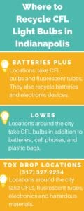 Where to Recycle CFL Bulbs in Indianapolis